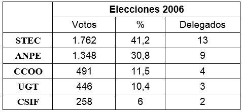 ELECCIONES SINDICALES EN LA ENSEÑANZA PÚBLICA DE CANTABRIA